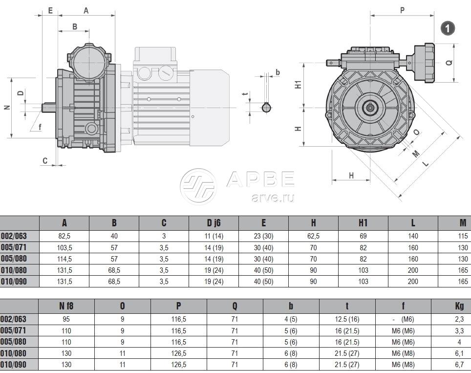 Характеристики мотор-вариаторов MV